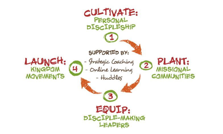 Church planting process from Missional Church Planting